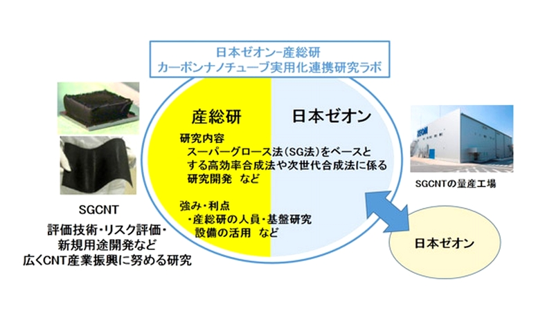 Zeon_aist_CNT_lab_image1.jpg