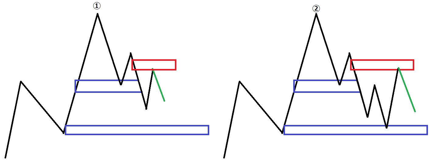 確率と優位性の違いについて