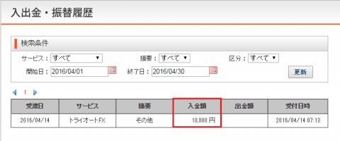 トライオートFXのキャンペーンGET1万円!