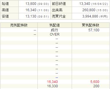 グローバルウェイ(3936)IPO高値更新