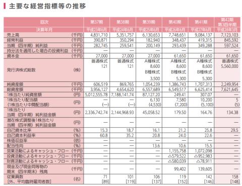 やまみ(2820)IPO初値予想