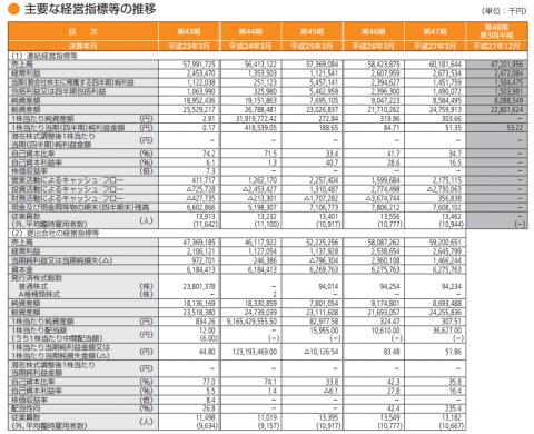 ソラスト(6197)IPO評判分析