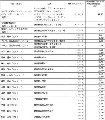 ソラスト(6197)IPO株主状況とロックアップ