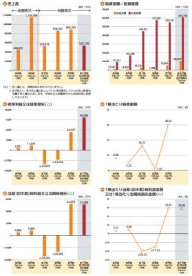 農業総合研究所(3541)初値予想IPO