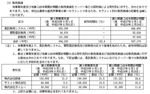 農業総合研究所(3541)IPO販売実績