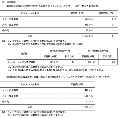 AWSホールディングス(3937)IPO販売実績と評判