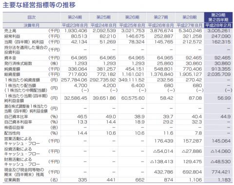 セラク(6199)IPO初値予想とIPO分析