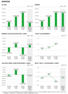 LINE(3938)IPO業績