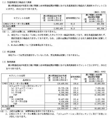LINE(3938)IPO販売実績