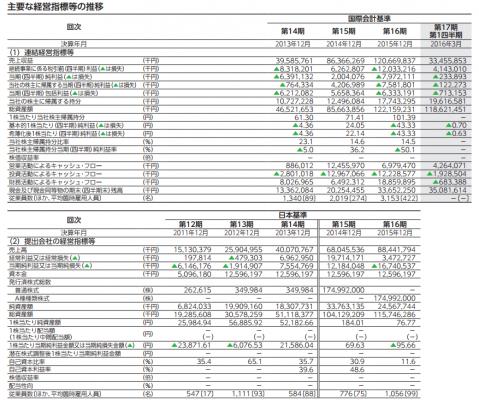 LINE(3938)IPO業績の実績