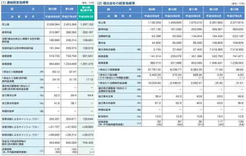インソース(6200)IPO業績と評判