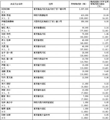 デファクトスタンダード(3545)IPO株主状況とロックアップ