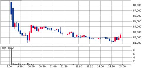 マリモ地方創生リート投資法人(3470)利回り6%位