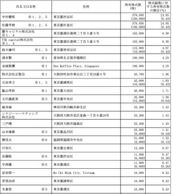 デジタルアイデンティティ(6533)IPO株主とロックアップ