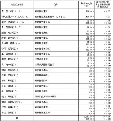 串カツ田中(3547)IPOロックアップ