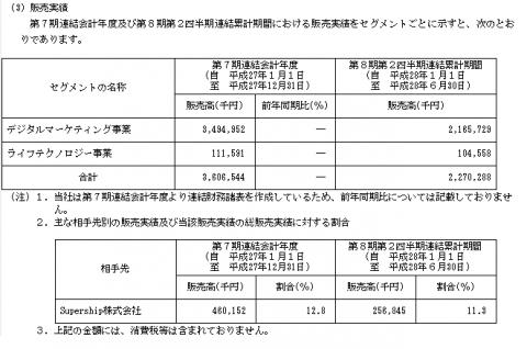 デジタルアイデンティティ(6533)IPO販売実績