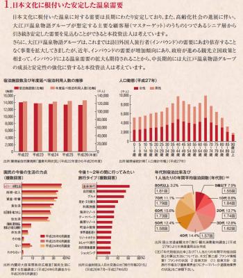 大江戸温泉リート投資法人(3472)IPO人気