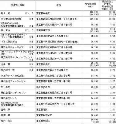 バリューデザイン(3960)IPO株主とロックアップ