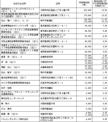 キャピタル・アセット・プランニング(3965)IPO株主とロックアップ