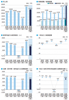 キャピタル・アセット・プランニング(3965)業績と人気