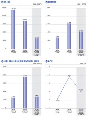 KHネオケム(4189)業績予想と人気