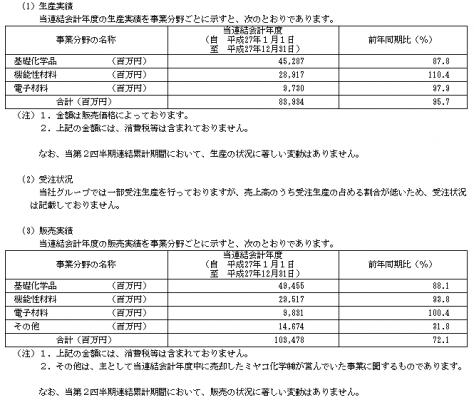 KHネオケム(4189)IPO販売実績