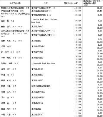 マーキュリアインベストメント(7190)IPO株主とロックアップ状況
