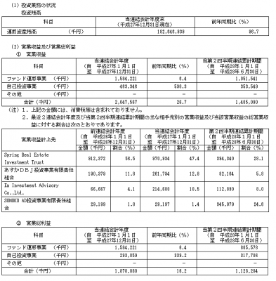 マーキュリアインベストメント(7190)業績と利益