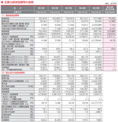 九州旅客鉄道(9142)IPO業績と人気
