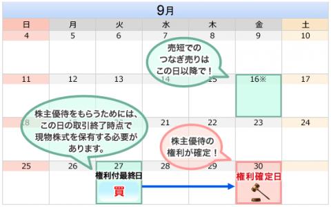 9月の株主優待権利付き最終日