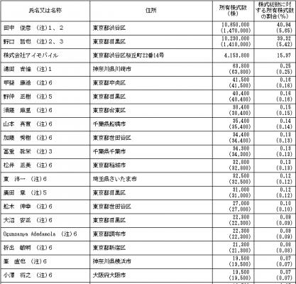 アイモバイル(6535)IPOロックアップ