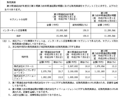 アイモバイル(6535)IPO業績と取引先