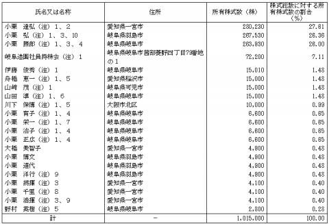 岐阜造園(1438)IPO株主とロックアップ
