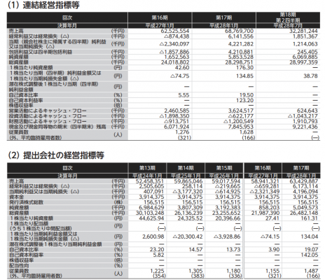 バロックジャパンリミテッド(3548)IPO初値予想