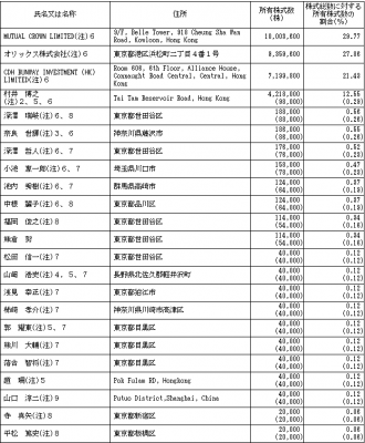 バロックジャパンリミテッド(3548)IPOロックアップ