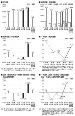バロックジャパンリミテッド(3548)IPO初値分析と評判