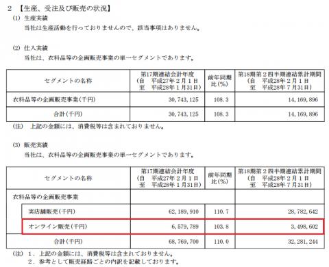 バロックジャパンリミテッド(3548)IPO販売実績
