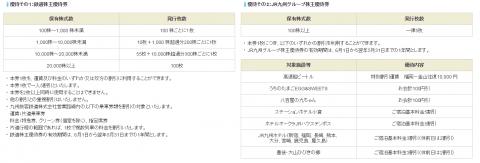 JR九州(九州旅客鉄道)IPOの株主優待詳細