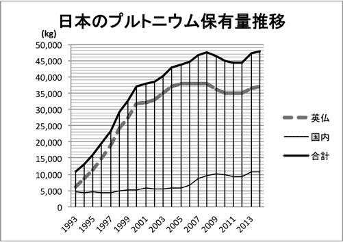 日本のプルトニウム保有量