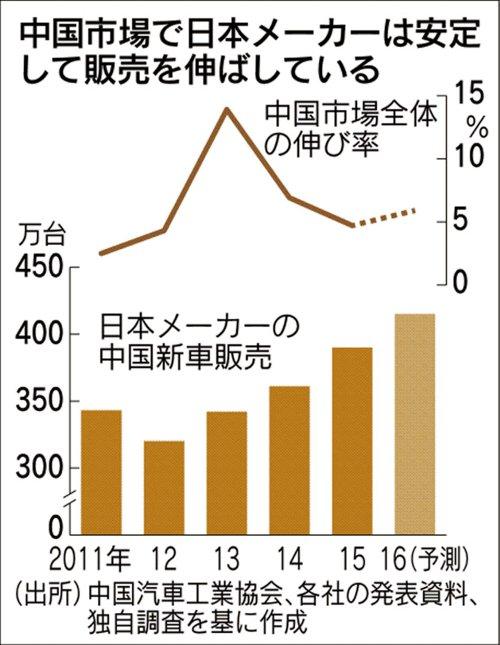 中国 日本車新車 販売