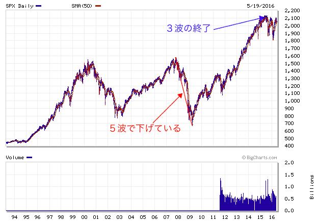 S&P5002016年5月20日