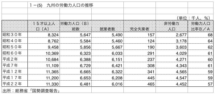 国勢調査2016年7月25日