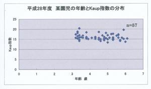 年齢とKaup指数blog01