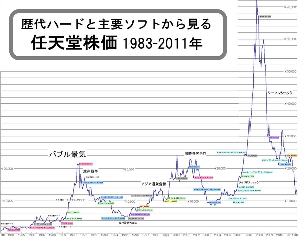 nintendoukabuka1983-2011.jpg