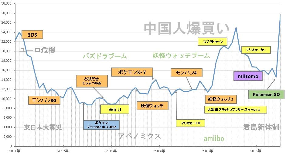 nintendoukabuka2011-2016.jpg