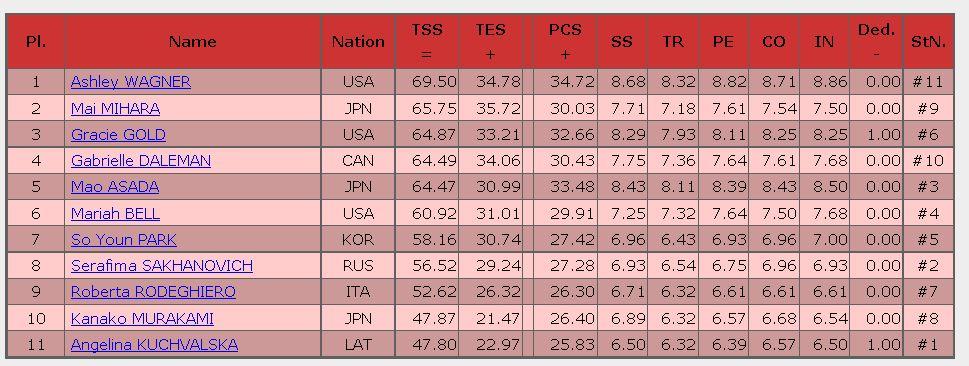 2016 skate amelica ladies SP Result
