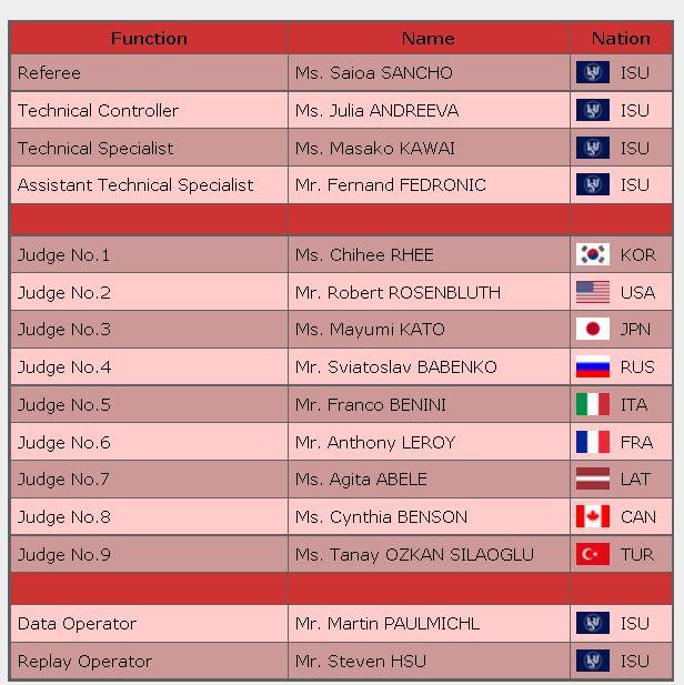 2016 skate amelica panel judge Ladies