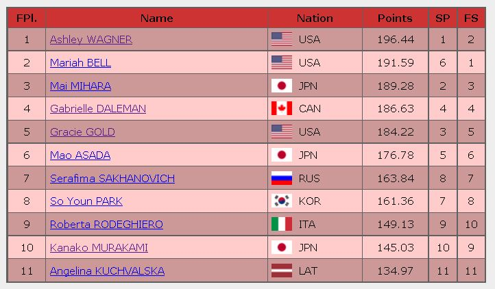 2016 skate america ladies final result