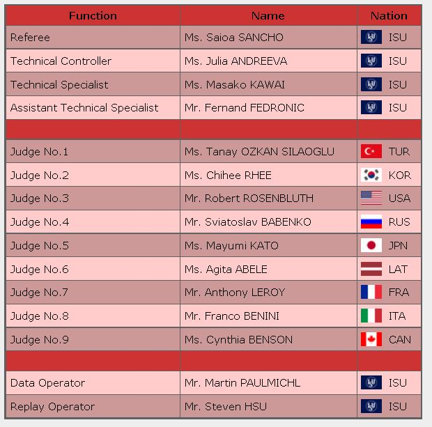 2016 skate america ladies free panel judge