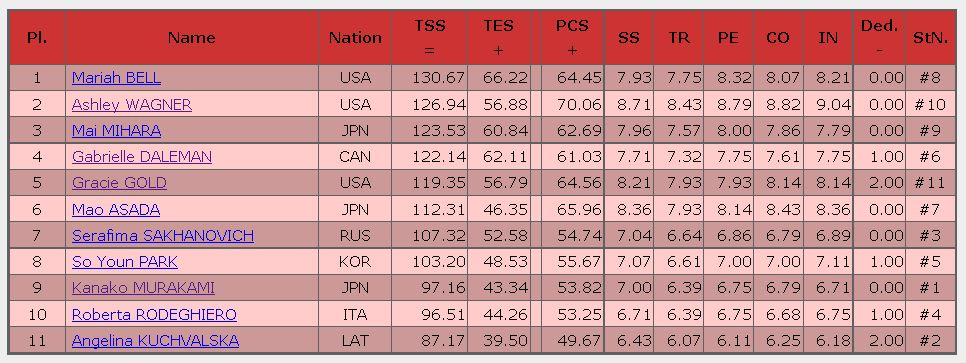2016 skate america ladies Free result